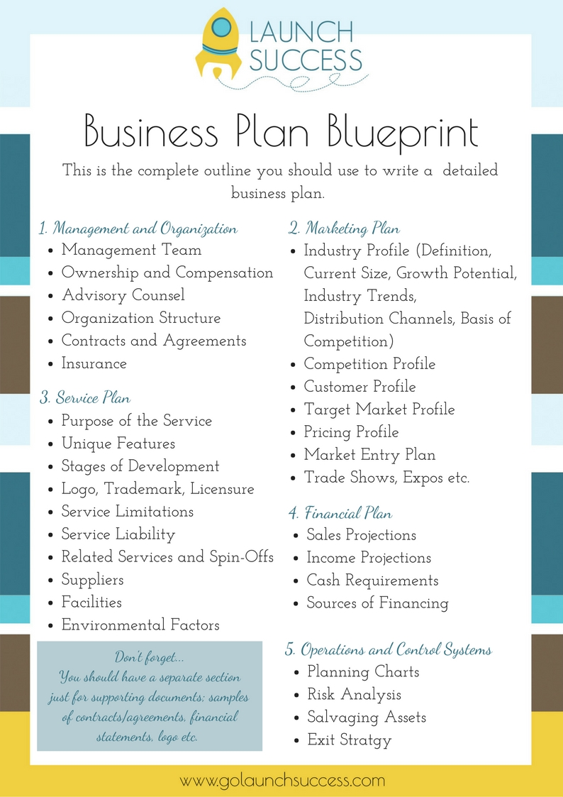 Business Plan Blueprint